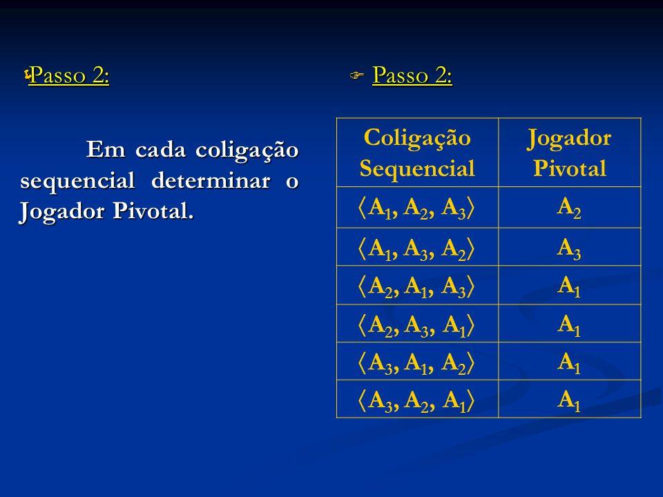 Passo 2: Passo 2: Em cada coligação sequencial determinar o Jogador Pivotal. Coligação Sequencial Jogador Pivotal A 1, A 2, A 3 A2A2 A 1, A 3, A 2 A3A