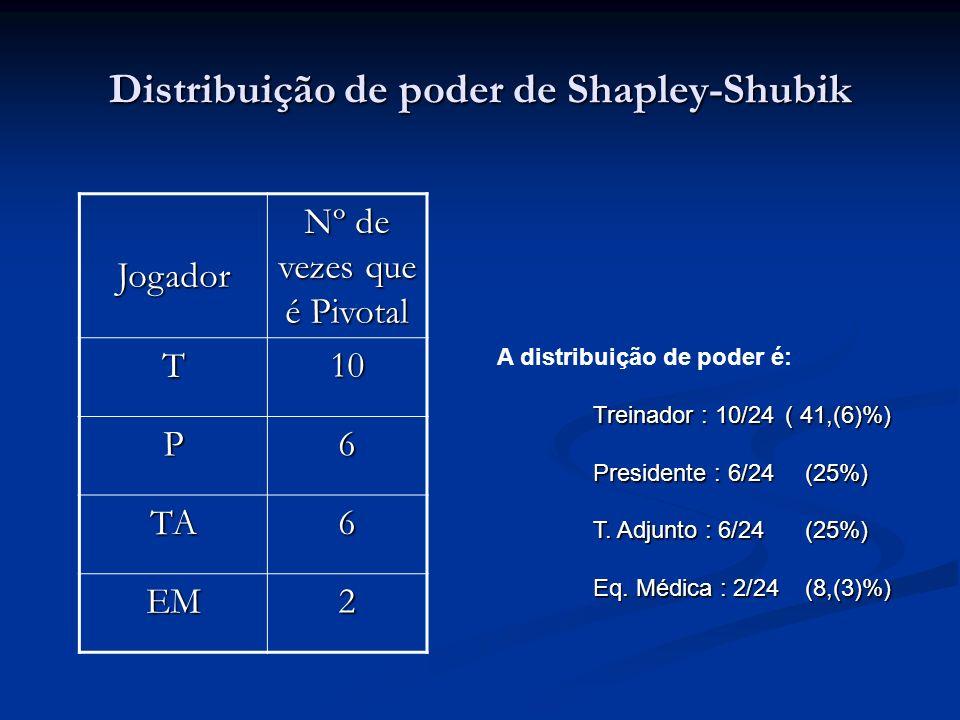 Distribuição de poder de Shapley-Shubik Jogador Nº de vezes que é Pivotal T10 P6 TA6 EM2 A distribuição de poder é: Treinador : 10/24( 41,(6)%) Presid
