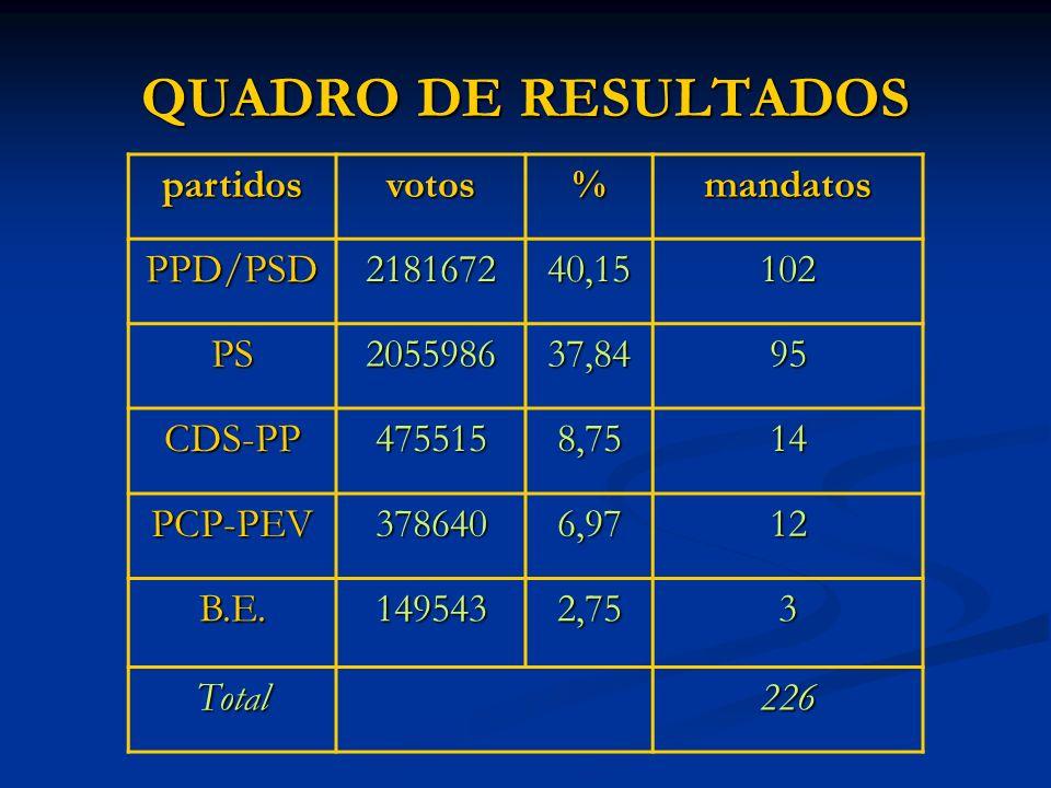 QUADRO DE RESULTADOS partidosvotos%mandatos PPD/PSD218167240,15102 PS205598637,8495 CDS-PP4755158,7514 PCP-PEV3786406,9712 B.E.1495432,753 Total226