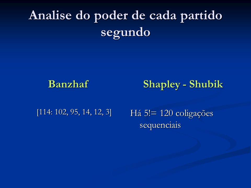 Analise do poder de cada partido segundo Banzhaf [114: 102, 95, 14, 12, 3] Shapley - Shubik Há 5!= 120 coligações sequenciais
