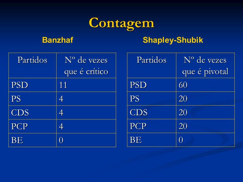 Contagem Partidos Nº de vezes que é pivotal PSD60 PS20 CDS20 PCP20 BE0Partidos Nº de vezes que é crítico PSD11 PS4 CDS4 PCP4 BE0 Banzhaf Shapley-Shubi