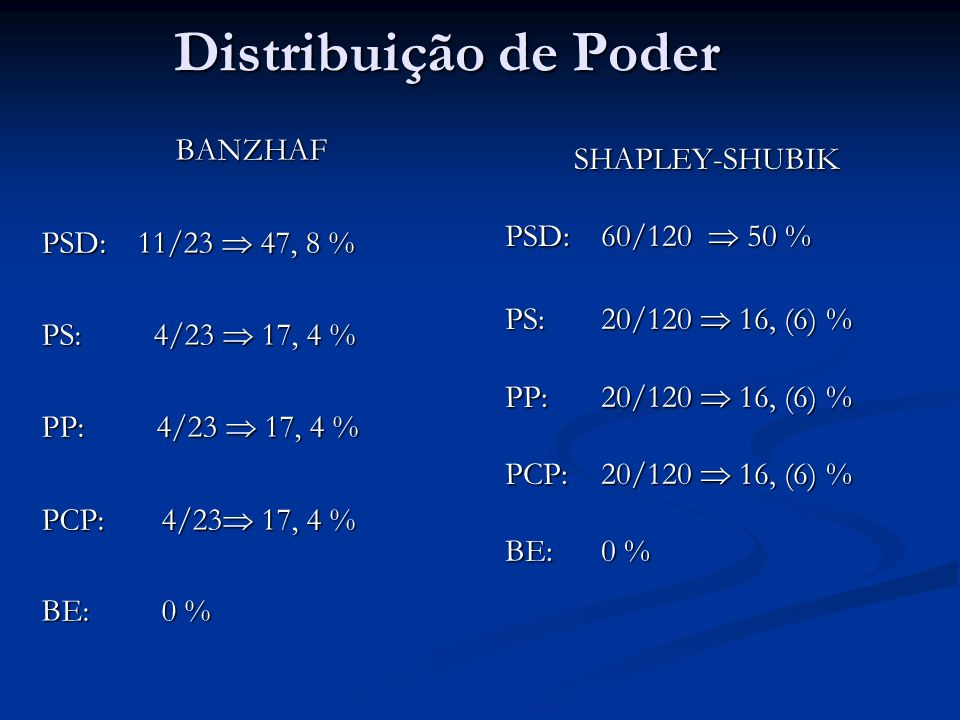 Distribuição de Poder BANZHAF PSD:11/23 47, 8 % PS: 4/23 17, 4 % PP: 4/23 17, 4 % PCP: 4/23 17, 4 % BE: 0 % SHAPLEY-SHUBIK PSD:60/120 50 % PS:20/120 16, (6) % PP:20/120 16, (6) % PCP:20/120 16, (6) % BE:0 %