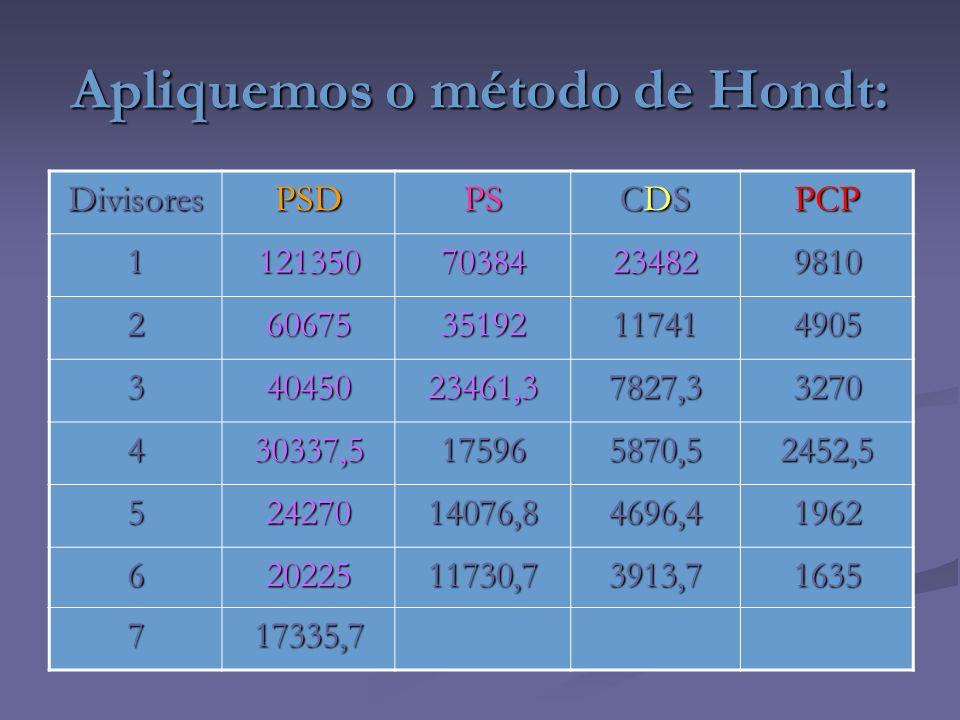 Apliquemos o método de Hondt: DivisoresPSDPS CDSCDSCDSCDSPCP 112135070384234829810 26067535192117414905 34045023461,37827,33270 430337,5175965870,5245