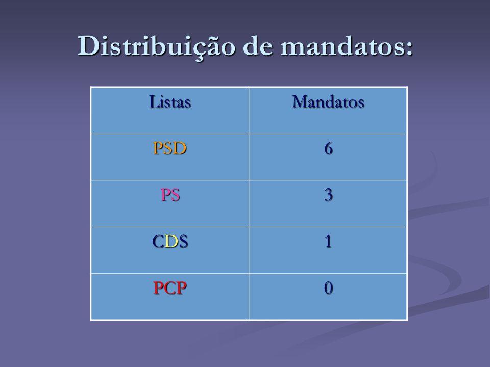 Distribuição de mandatos: ListasMandatos PSD6 PS3 CDSCDSCDSCDS1 PCP0