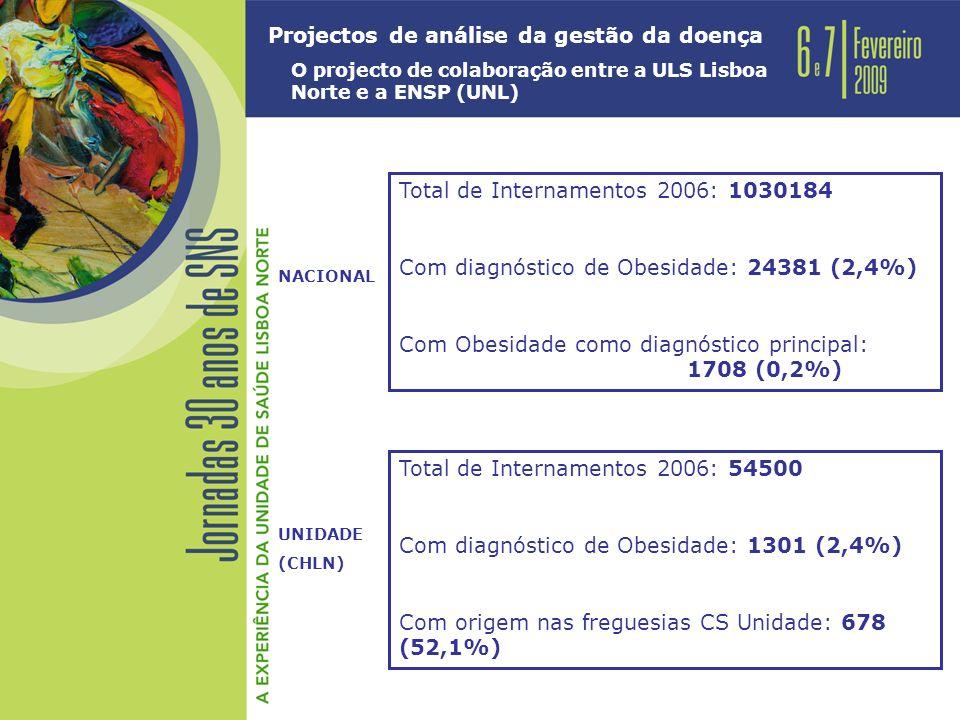 Projectos de análise da gestão da doença O projecto de colaboração entre a ULS Lisboa Norte e a ENSP (UNL) Total de Internamentos 2006: 54500 Com diagnóstico de Obesidade: 1301 (2,4%) Com origem nas freguesias CS Unidade: 678 (52,1%) UNIDADE (CHLN) Total de Internamentos 2006: 1030184 Com diagnóstico de Obesidade: 24381 (2,4%) Com Obesidade como diagnóstico principal: 1708 (0,2%) NACIONAL
