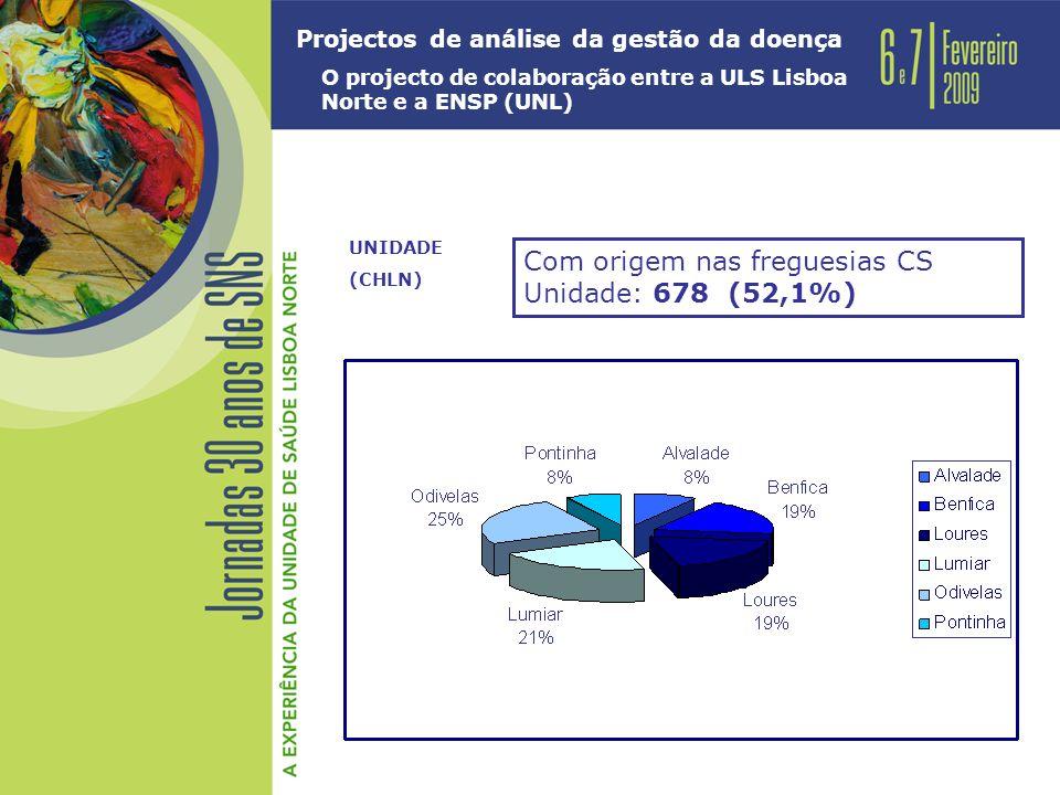 Projectos de análise da gestão da doença O projecto de colaboração entre a ULS Lisboa Norte e a ENSP (UNL) UNIDADE (CHLN) Com origem nas freguesias CS Unidade: 678 (52,1%)