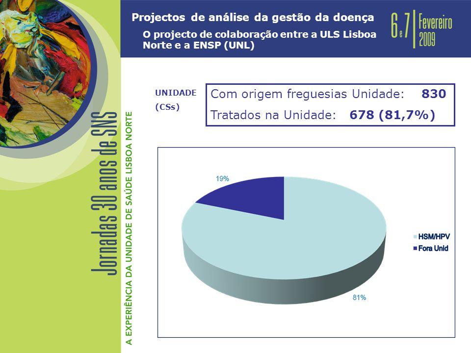 Projectos de análise da gestão da doença O projecto de colaboração entre a ULS Lisboa Norte e a ENSP (UNL) Com origem freguesias Unidade: 830 Tratados na Unidade: 678 (81,7%) UNIDADE (CSs)