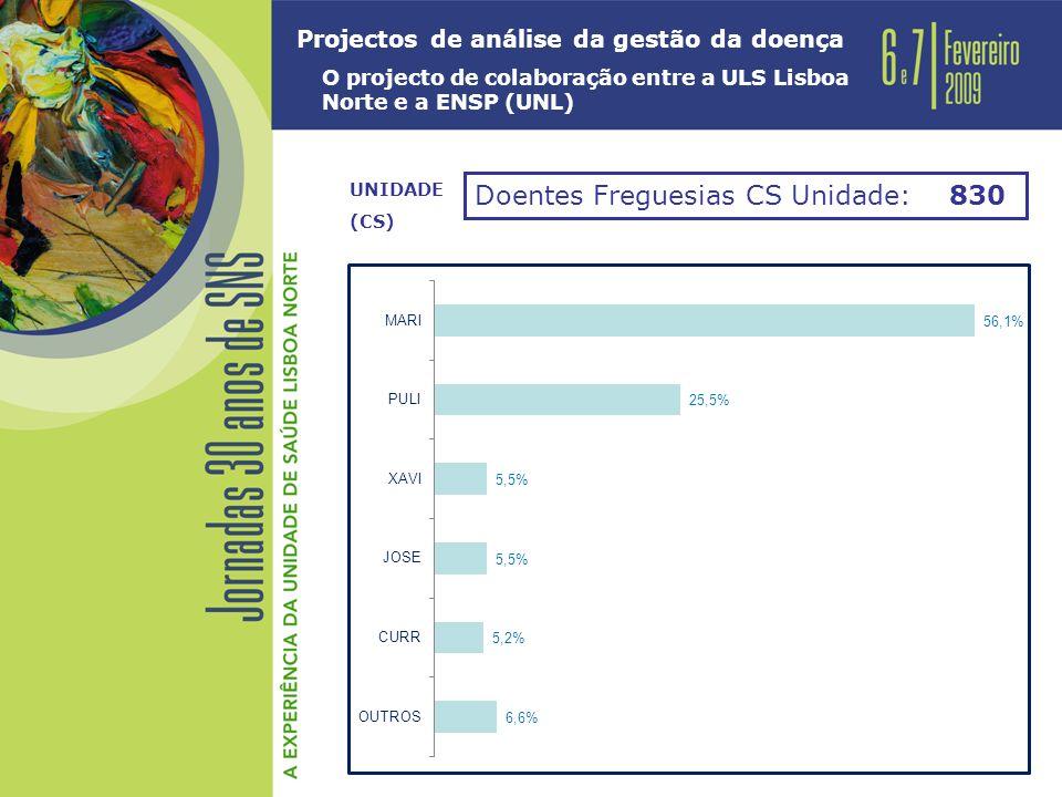 Projectos de análise da gestão da doença O projecto de colaboração entre a ULS Lisboa Norte e a ENSP (UNL) Doentes Freguesias CS Unidade: 830 UNIDADE (CS)