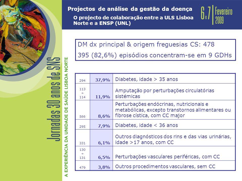 Projectos de análise da gestão da doença O projecto de colaboração entre a ULS Lisboa Norte e a ENSP (UNL) DM dx principal & origem freguesias CS: 478 395 (82,6%) episódios concentram-se em 9 GDHs 294 37,9% Diabetes, idade > 35 anos 113 + 114 11,9% Amputação por perturbações circulatórias sistémicas 566 8,6% Perturbações endócrinas, nutricionais e metabólicas, excepto transtornos alimentares ou fibrose cística, com CC major 295 7,9% Diabetes, idade < 36 anos 331 6,1% Outros diagnósticos dos rins e das vias urinárias, idade >17 anos, com CC 130 + 131 6,5% Perturbações vasculares periféricas, com CC 479 3,8% Outros procedimentos vasculares, sem CC