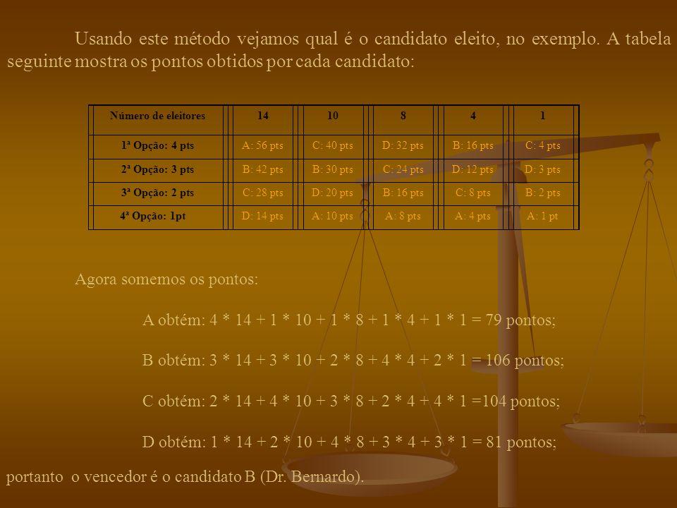 n pontos Neste método, a cada lugar nos votos de preferências é atribuída uma pontuação.