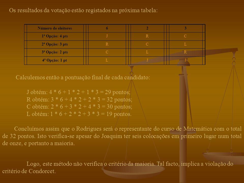 não verifica o critério de Condorcet Falhas do método: não satisfaz o critério da maioria Para ilustrar a falha deste método vejamos o seguinte exemplo Suponhamos que temos de eleger um representante do curso de Matemática, sendo os candidatos possíveis: o Joaquim, o Rodrigues, a Carlota e a Lucília.