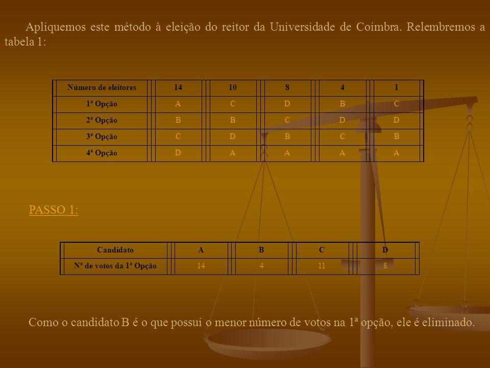 Contagem das colocações em 1º lugar de cada candidato Vencedor Maioria Eliminação do candidato c/ o menor n.º de colocações em 1º lugar Retira-se o nome do candidato eliminado da T.P.