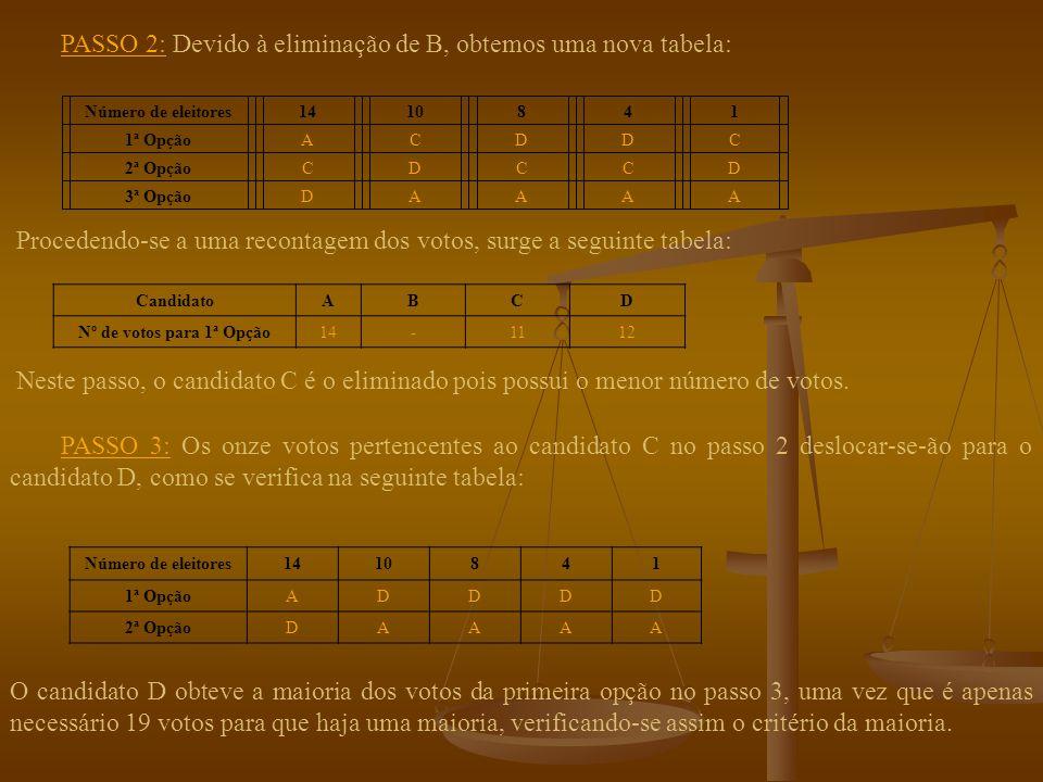 Apliquemos este método à eleição do reitor da Universidade de Coimbra.