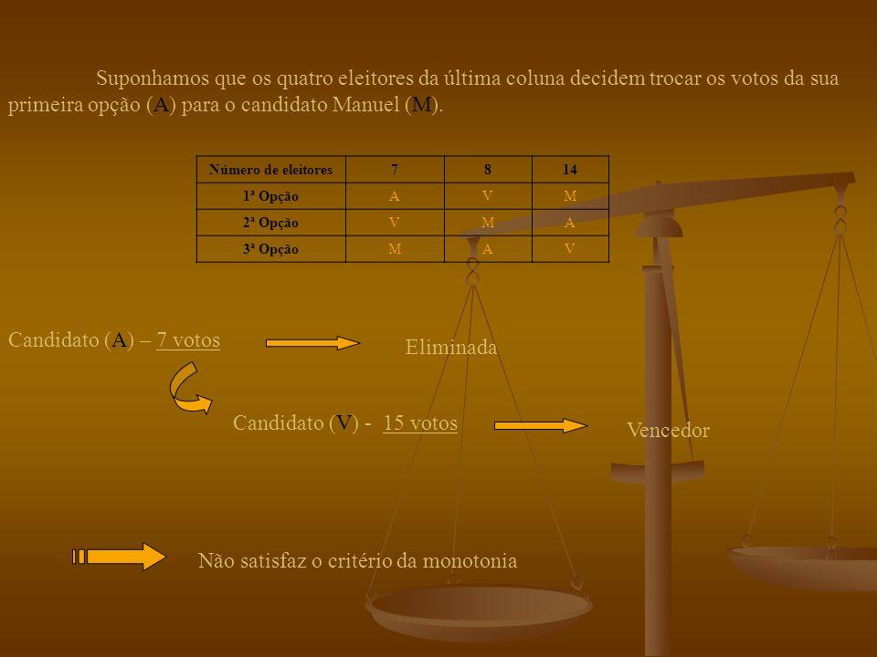 não satisfaz o critério da monotonia não verifica o critério de Condorcet Falhas do método: No Departamento de Matemática da Universidade de Coimbra está prestes a realizar-se a eleição para o presidente do Núcleo de Estudantes de Matemática e Engenharia Geográfica (NEMATEG).