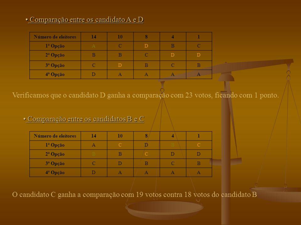 Comecemos por comparar A com B Comecemos por comparar A com B Número de eleitores1410841 1ª OpçãoACDBC 2ª OpçãoBBCDD 3ª OpçãoCDBCB 4ª OpçãoDAAAA Como se verifica na tabela anterior, o candidato (B) ganha a comparação com 23 votos, obtendo assim 1 ponto.