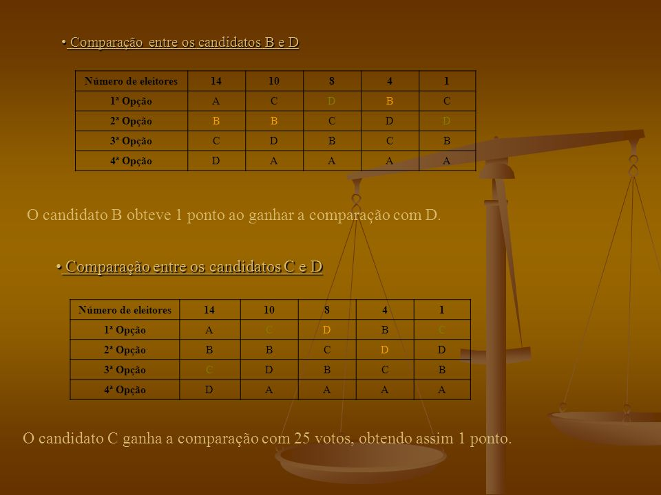 Comparação entre os candidato A e D Comparação entre os candidato A e D Número de eleitores1410841 1ª OpçãoACDBC 2ª OpçãoBBCDD 3ª OpçãoCDBCB 4ª OpçãoDAAAA Verificamos que o candidato D ganha a comparação com 23 votos, ficando com 1 ponto.