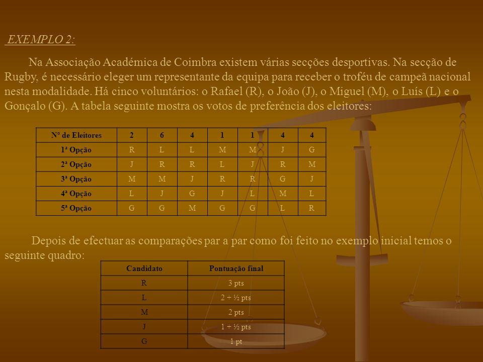 CandidatoPontuação final B1 pt L D Analisando a tabela anterior obtemos o seguinte quadro: ComparaçõesPontuação B L B: 1 pts ; L: 0 pts B D B: 0 pts ; D: 1 pts L D L: 1 pts ; D: 0 pts Chegamos assim, ao quadro da pontuação final: Notamos que existe uma situação de empate.