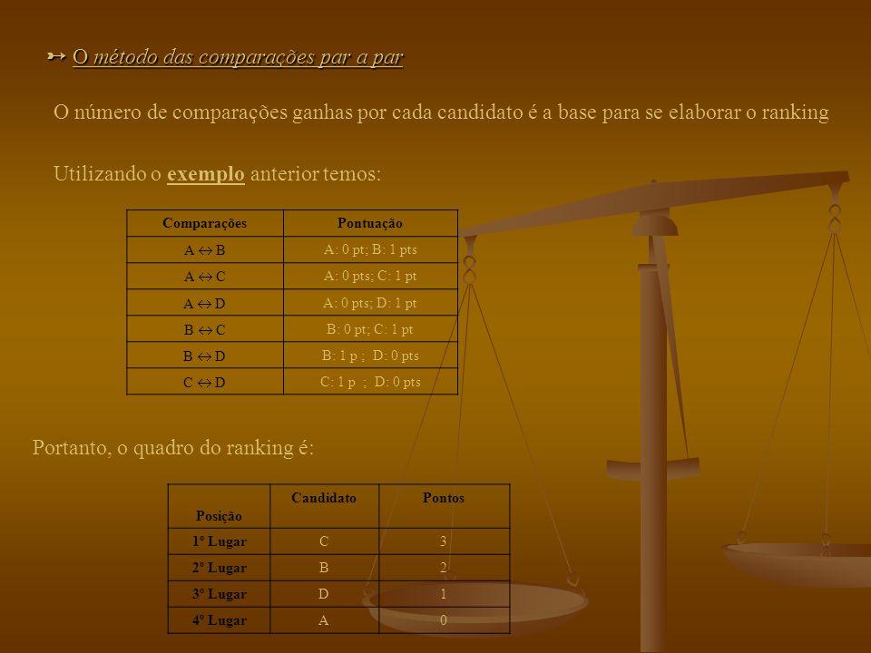 EXEMPLO INICIAL: Número de eleitores1410841 1ª OpçãoACDBC 2ª OpçãoBBCDD 3ª OpçãoCDBCB 4ª OpçãoDAAAA A tabela de preferências deste exemplo é a seguinte: A contagem das colocações para a primeira opção é: A: 14 colocações para a 1ª opção; B: 4 colocações para a 1ª opção; C: 11 colocações para a 1ª opção; D: 8 colocações para a 1ª opção.