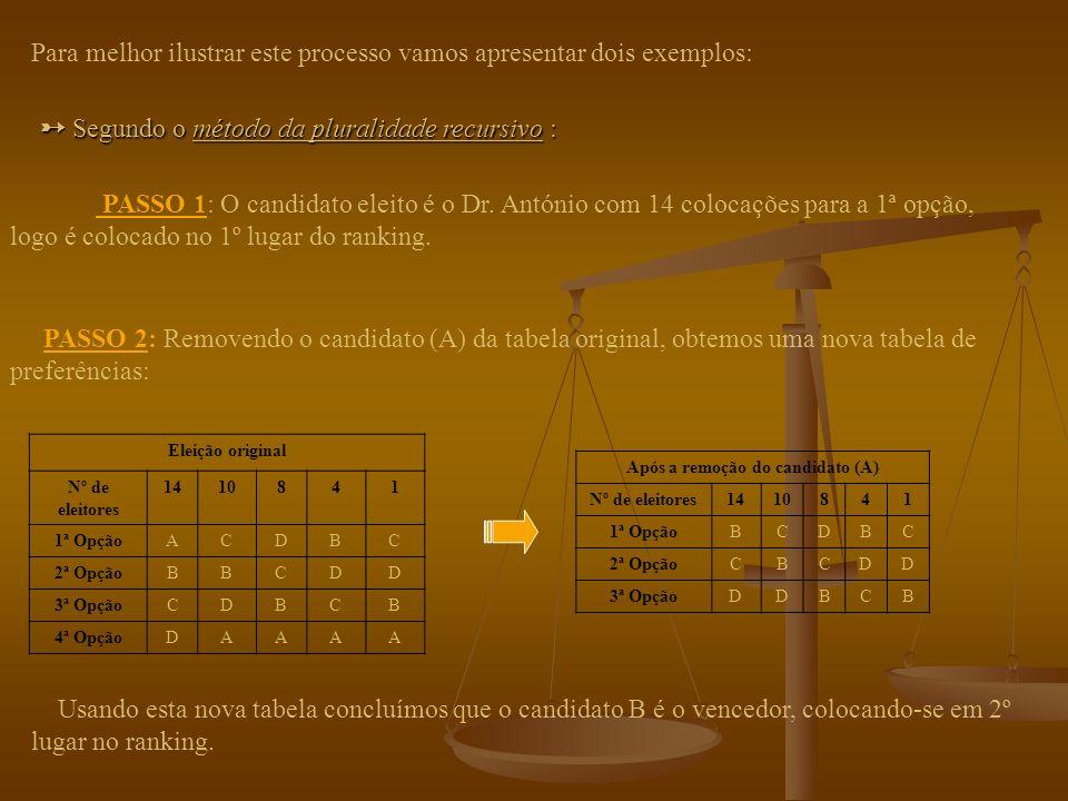 MÉTODOS RECURSIVOS DE RANKING Utiliza-se o método X para eleger o vencedor ( 1º vencedor ); Ranking: 1ª Posição 2ª Posição...