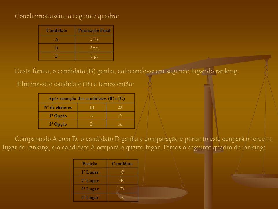 Como vimos anteriormente, o resultado das comparações dos candidatos está no quadro seguinte: Candidato Pontuação final A0 pts B2 pts C3pts D1pt Segundo o método das comparações par a par recursivo : Segundo o método das comparações par a par recursivo : Portanto o vencedor é a Dra.