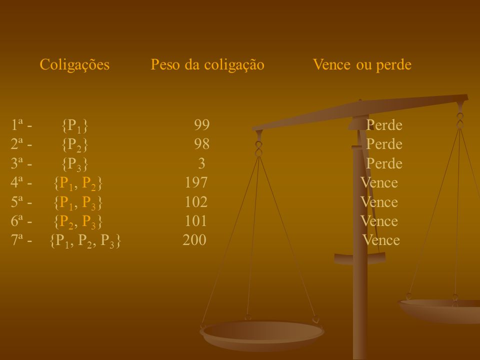 Para melhor percebermos os conceitos introduzidos anteriormente vamos analisar alguns exemplos: Sistema de voto com peso da forma: [101: 99, 98, 3].