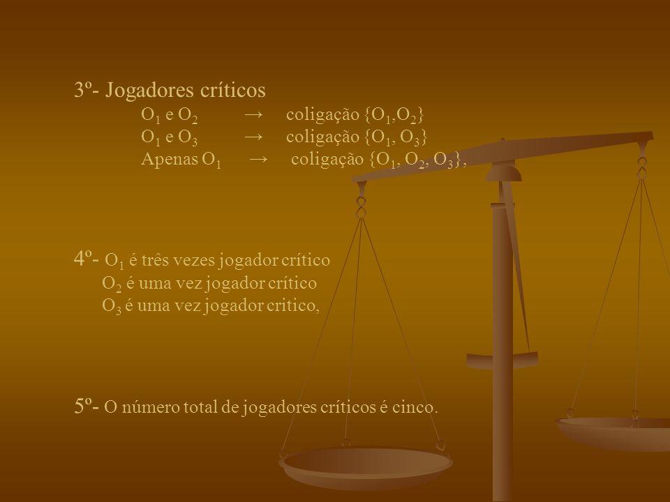 Aplicando agora a cinco regras para o cálculo do indicador de poder de cada um dos jogadores, obtemos: 1º- Há sete coligações possíveis, {O 1 } {O 2 } {O 3 } {O 1, O 2 } {O 1, O 3 } {O 2, O 3 } {O 1, O 2, O 3 }, 2º- Coligações vencedoras {O 1, O 2 } {O 1, O 3 } {O 1, O 2, O 3 },