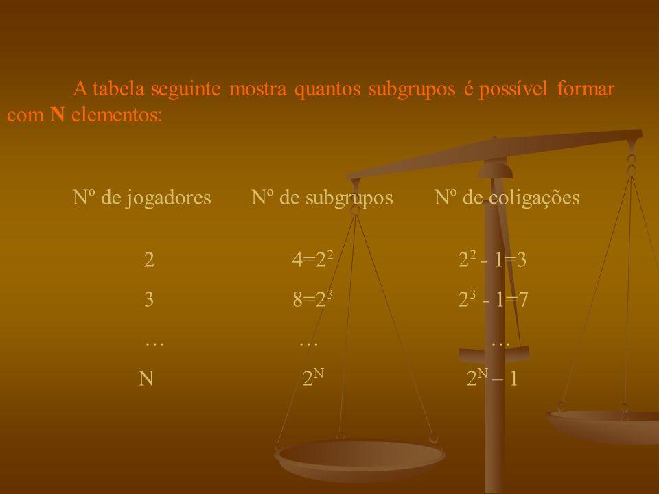 Existem tantas coligações quantos os subgrupos menos um, que é o subgrupo vazio.