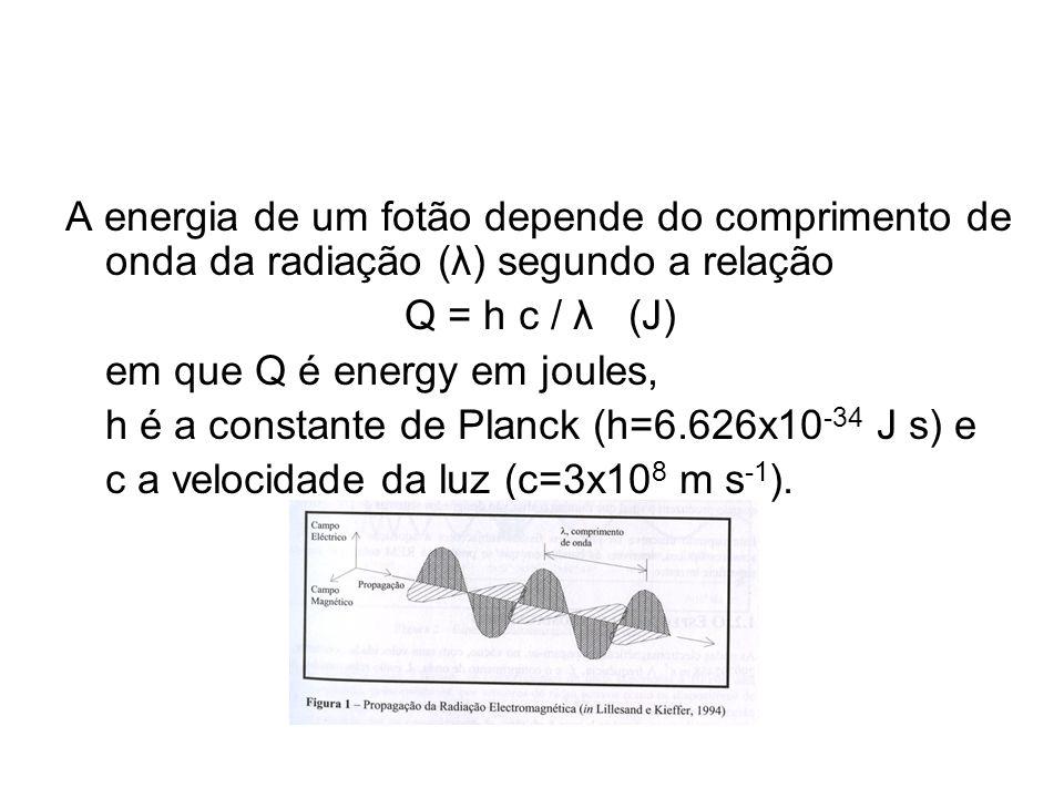 A energia de um fotão depende do comprimento de onda da radiação (λ) segundo a relação Q = h c / λ (J) em que Q é energy em joules, h é a constante de