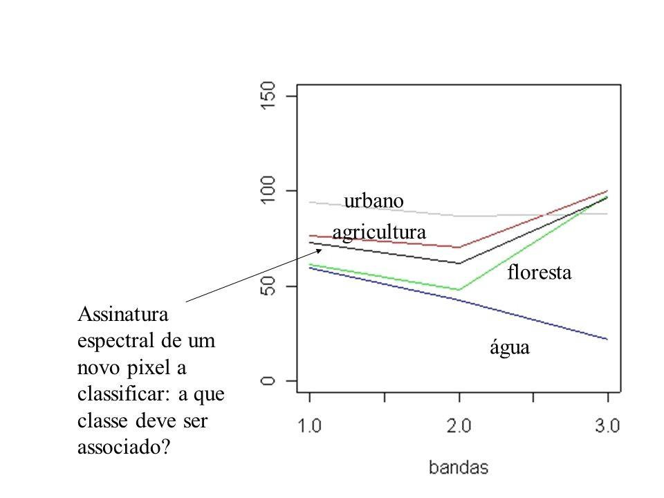 urbano água floresta agricultura Assinatura espectral de um novo pixel a classificar: a que classe deve ser associado?