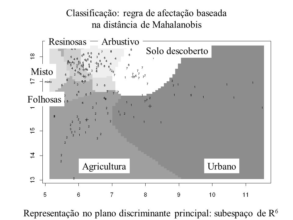 Classificação: regra de afectação baseada na distância de Mahalanobis UrbanoAgricultura Folhosas Misto Solo descoberto ResinosasArbustivo Representaçã