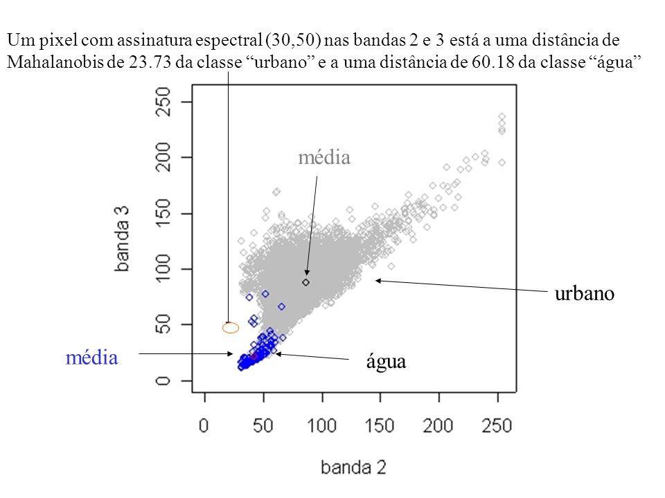 Um pixel com assinatura espectral (30,50) nas bandas 2 e 3 está a uma distância de Mahalanobis de 23.73 da classe urbano e a uma distância de 60.18 da