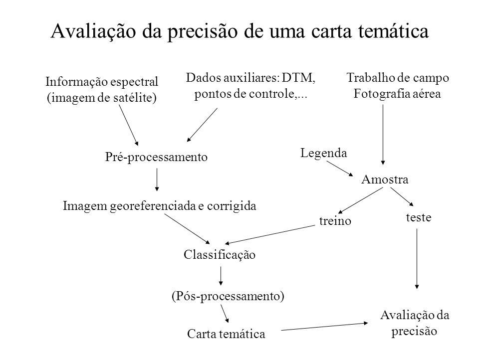 Avaliação da precisão de uma carta temática Informação espectral (imagem de satélite) Dados auxiliares: DTM, pontos de controle,... Pré-processamento