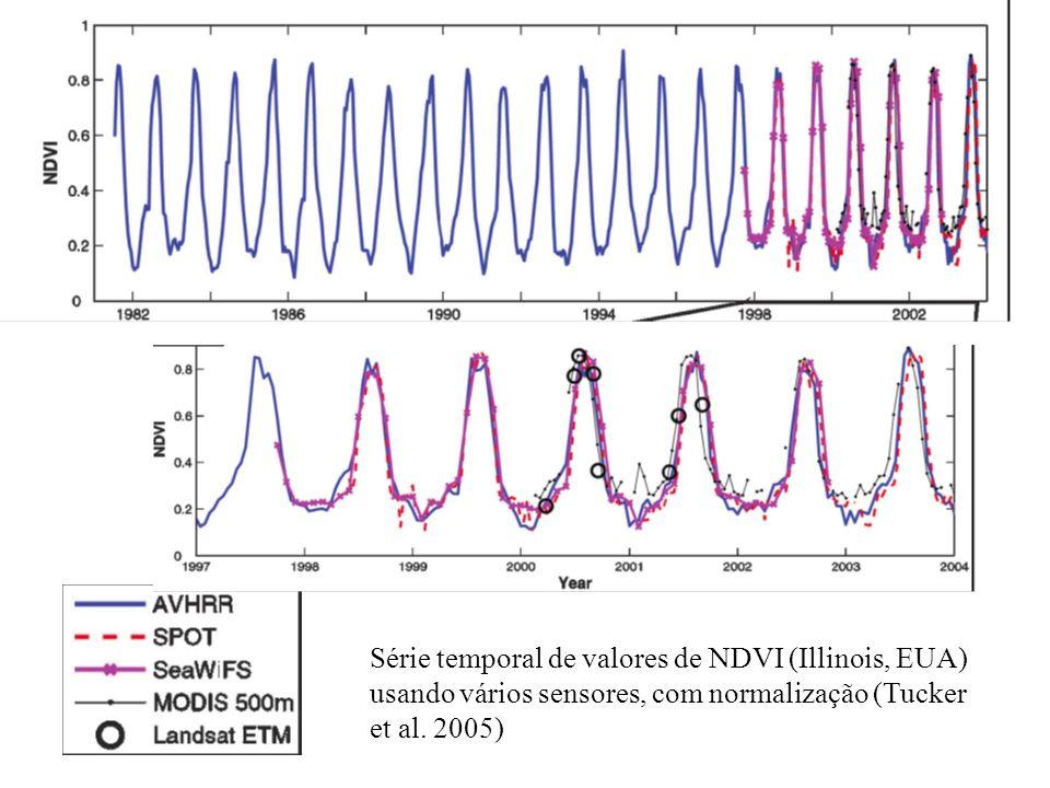 Série temporal de valores de NDVI (Illinois, EUA) usando vários sensores, com normalização (Tucker et al. 2005)