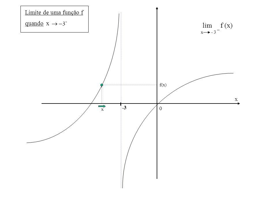 0 x lim f (x) x - 3 -3 x f(x) Limite de uma função f quando x