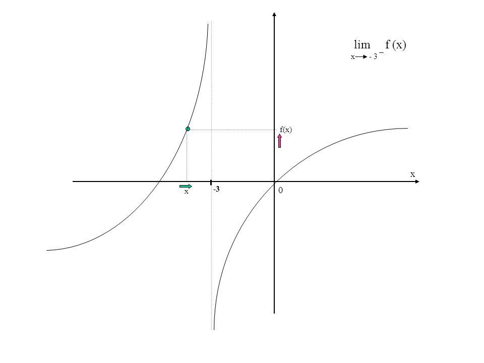 0 x lim f (x) x - 3 -3 x f(x)