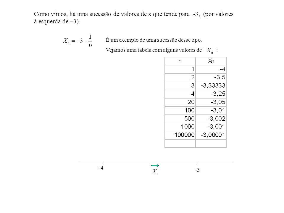 Como vimos, há uma sucessão de valores de x que tende para -3, (por valores à esquerda de –3).