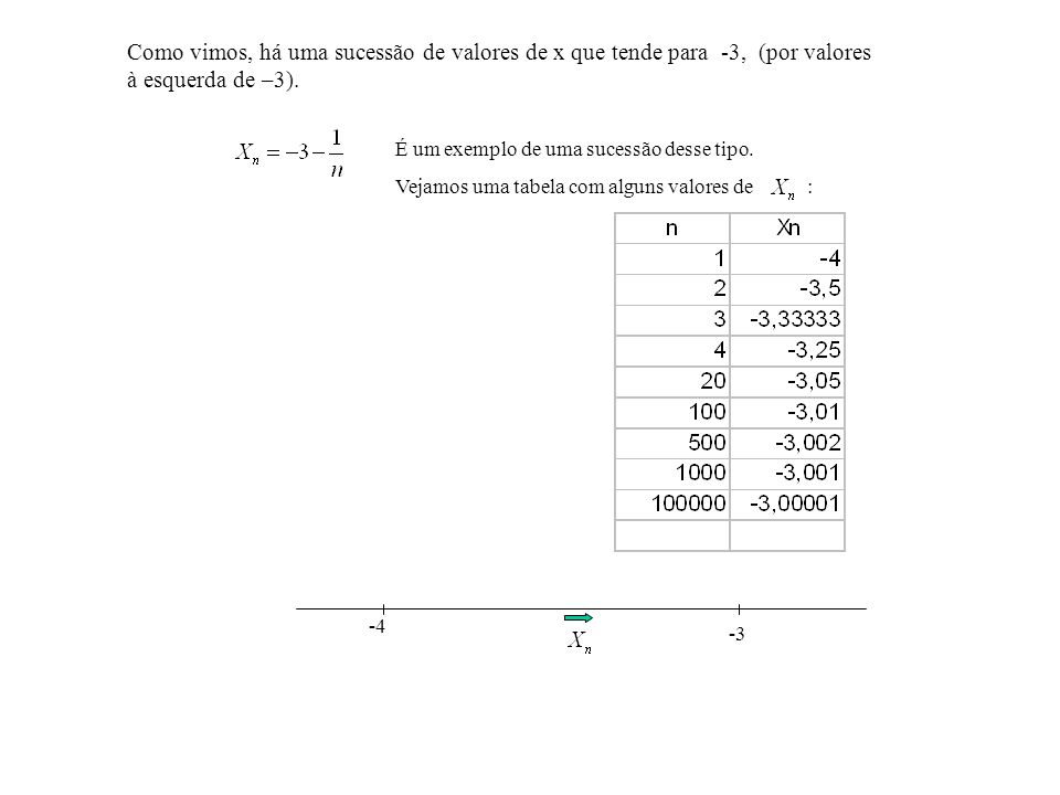 0 x lim f (x)= x - 3 -3 x f(x)