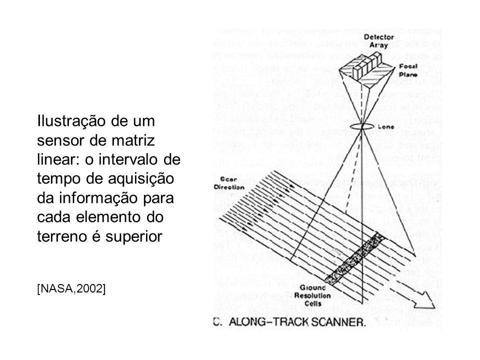 Ilustração de um sensor de matriz linear: o intervalo de tempo de aquisição da informação para cada elemento do terreno é superior [NASA,2002]