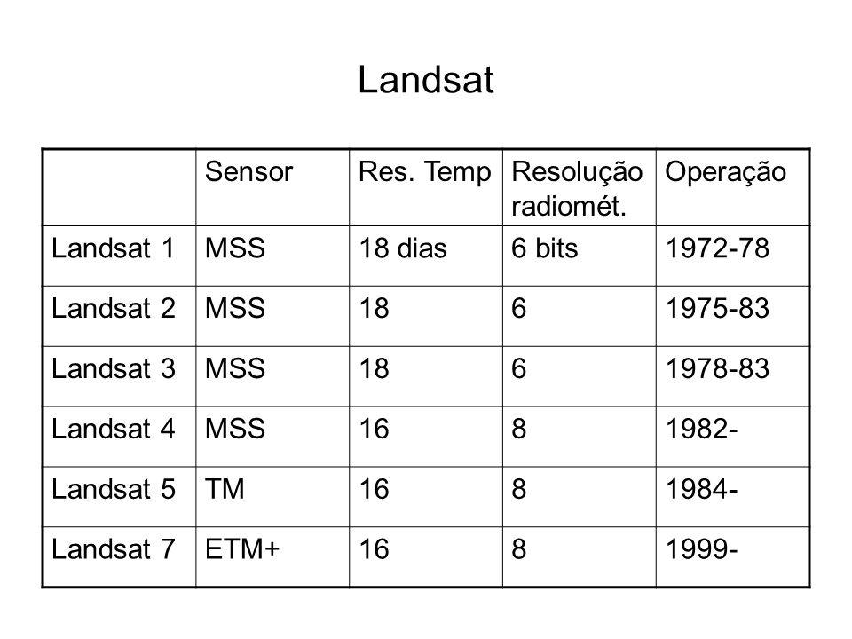 Landsat SensorRes. TempResolução radiomét. Operação Landsat 1MSS18 dias6 bits1972-78 Landsat 2MSS1861975-83 Landsat 3MSS1861978-83 Landsat 4MSS1681982