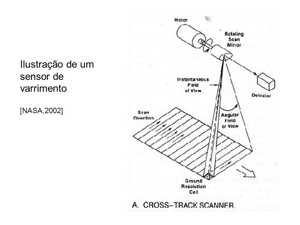 Ilustração de um sensor de varrimento [NASA,2002]
