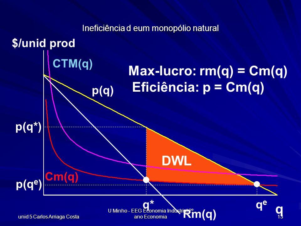 unid 5 Carlos Arriaga Costa U Minho - EEG Economia Industrial 2º ano Economia 13 q $/unid prod CTM(q) Cm(q) p(q) q* Rm(q) p(q*) p(q e ) qeqe Max-lucro
