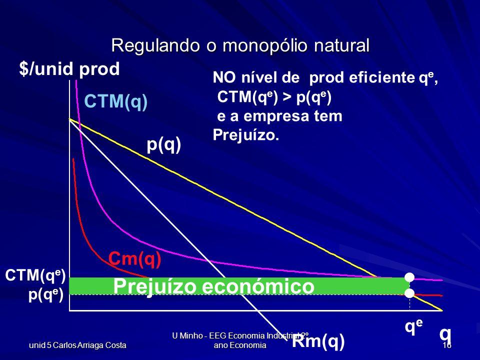 unid 5 Carlos Arriaga Costa U Minho - EEG Economia Industrial 2º ano Economia 16 q $/unid prod CTM(q) Cm(q) p(q) Rm(q) p(q e ) qeqe Regulando o monopó