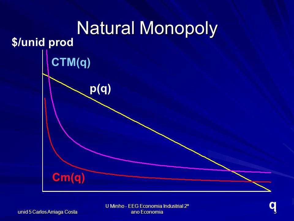 unid 5 Carlos Arriaga Costa U Minho - EEG Economia Industrial 2º ano Economia 3 Natural Monopoly q $/unid prod CTM(q) Cm(q) p(q)