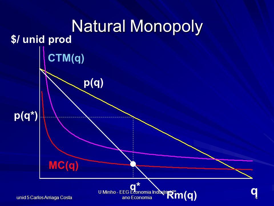 unid 5 Carlos Arriaga Costa U Minho - EEG Economia Industrial 2º ano Economia 15 q $/unid prod CTM(q) Cm(q) p(q) Rm(q) p(q e ) qeqe Regulando o monopólio natural No nível prod eficiente q e, CTM(q e ) > p(q e ) ATC(q e )