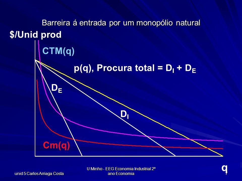 unid 5 Carlos Arriaga Costa U Minho - EEG Economia Industrial 2º ano Economia 8 q $/Unid prod ATC(y) Cm(q) DIDI DEDE pEpE p(q*) Uma empresa entrante pode praticar o preço de equilibrio praticado pela empresa Instalada p(q*) p(q), Procura total = D I + D E
