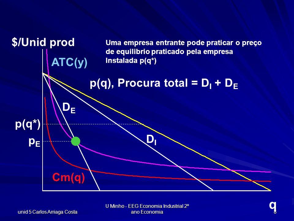 unid 5 Carlos Arriaga Costa U Minho - EEG Economia Industrial 2º ano Economia 9 q $/Unid prod CTM(q) Cm(q) p(q), total demand = D I + D E DIDI DEDE pEpE pIpI p(q*) A empresa instalada baixa p I, forçando a entrante a sair…