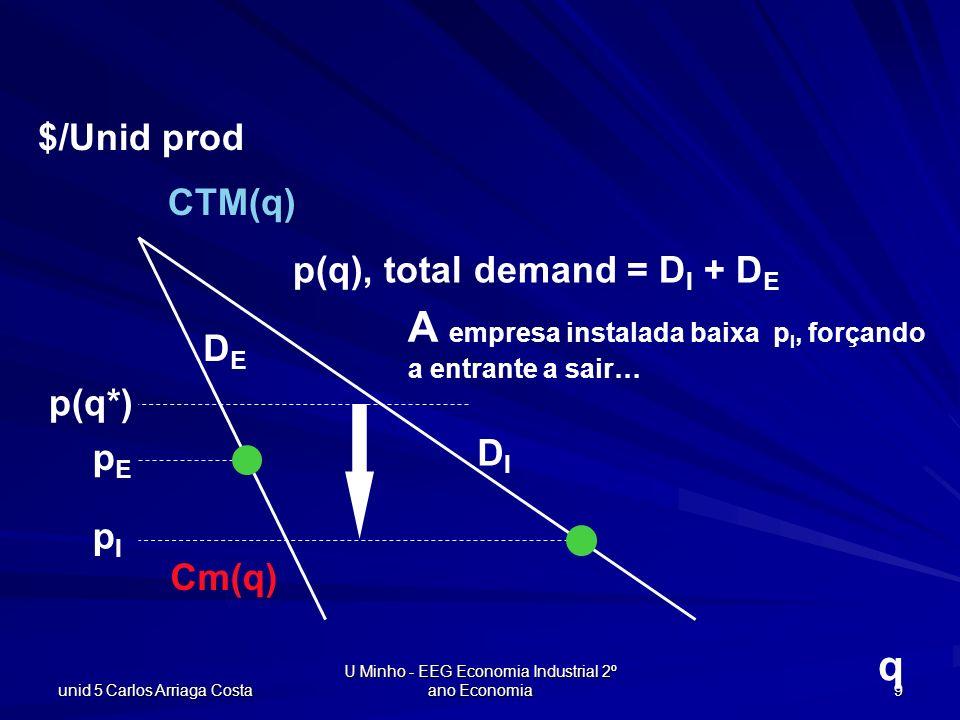 unid 5 Carlos Arriaga Costa U Minho - EEG Economia Industrial 2º ano Economia 9 q $/Unid prod CTM(q) Cm(q) p(q), total demand = D I + D E DIDI DEDE pE