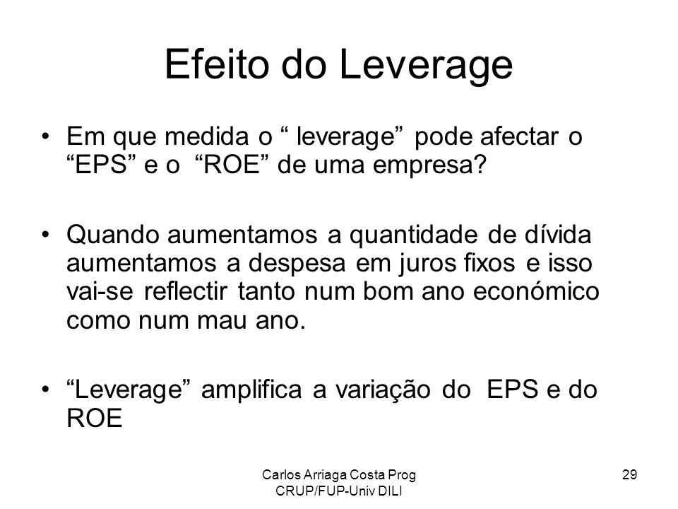 Carlos Arriaga Costa Prog CRUP/FUP-Univ DILI 29 Efeito do Leverage Em que medida o leverage pode afectar o EPS e o ROE de uma empresa? Quando aumentam