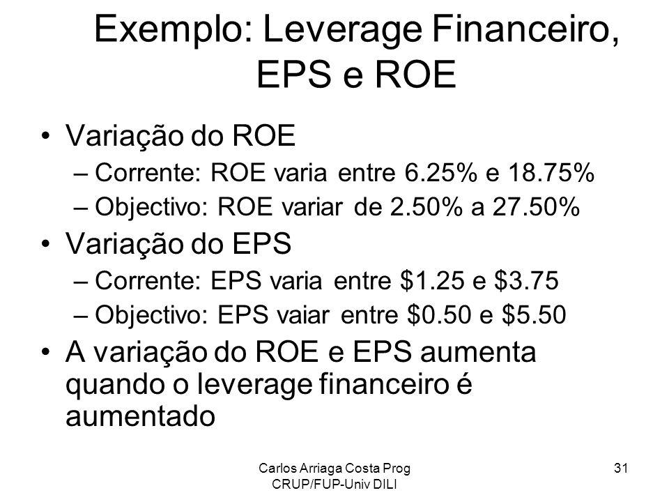 Carlos Arriaga Costa Prog CRUP/FUP-Univ DILI 31 Exemplo: Leverage Financeiro, EPS e ROE Variação do ROE –Corrente: ROE varia entre 6.25% e 18.75% –Obj