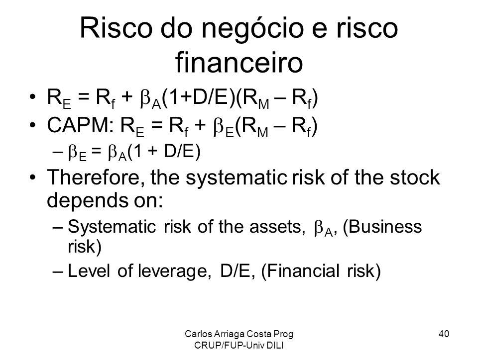 Carlos Arriaga Costa Prog CRUP/FUP-Univ DILI 40 Risco do negócio e risco financeiro R E = R f + A (1+D/E)(R M – R f ) CAPM: R E = R f + E (R M – R f )